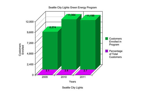 Seattle City Lights Green Enrollment