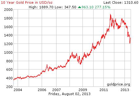 Gambar grafik chart pergerakan harga emas dunia 10 tahun terakhir per 02 Agustus 2013