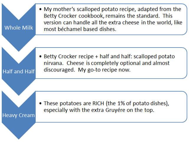 Scalloped potato continuum
