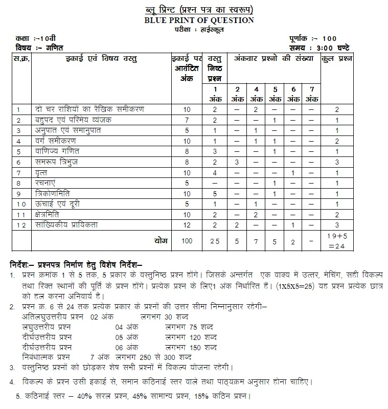 MP Board Blue Print of Class X Maths Question Paper 2014