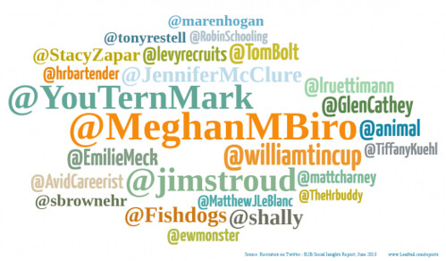 Most Popular, Top Bloggers On Twitter