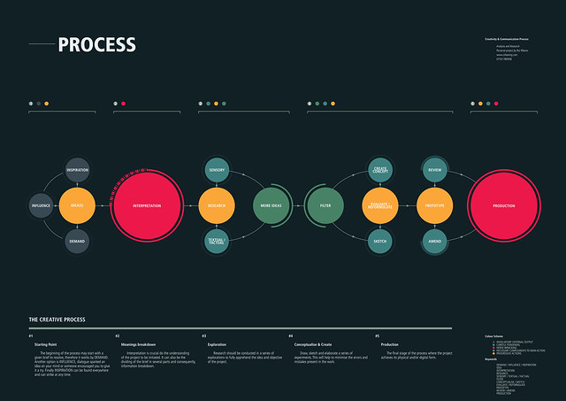 Creative Process Infographic