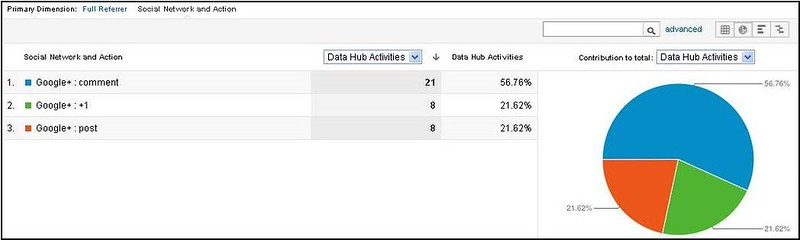 Data Hub Activities Google Plus