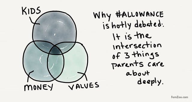 Why allowance is so hotly debated among parents.