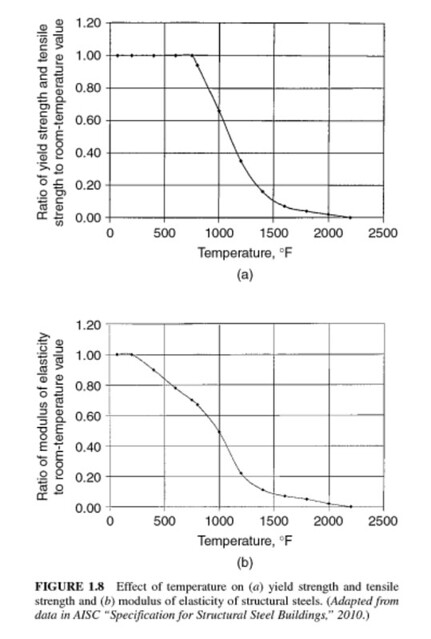Steel strength and stiffness at elevated temperatures