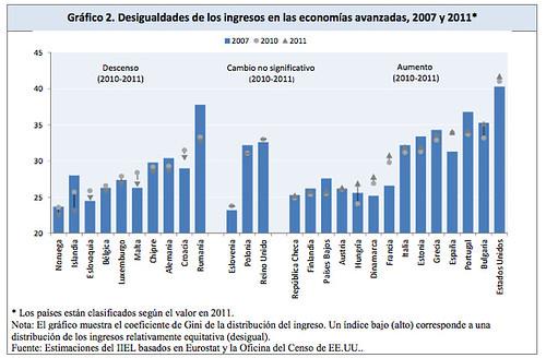 Desigualdades de los ingresos en las economías avanzadas de la UE (2007-2011)