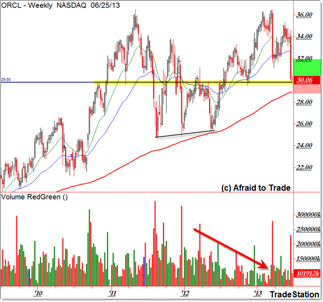 Oracle ORCL Weekly Technical Analysis Key Support Area