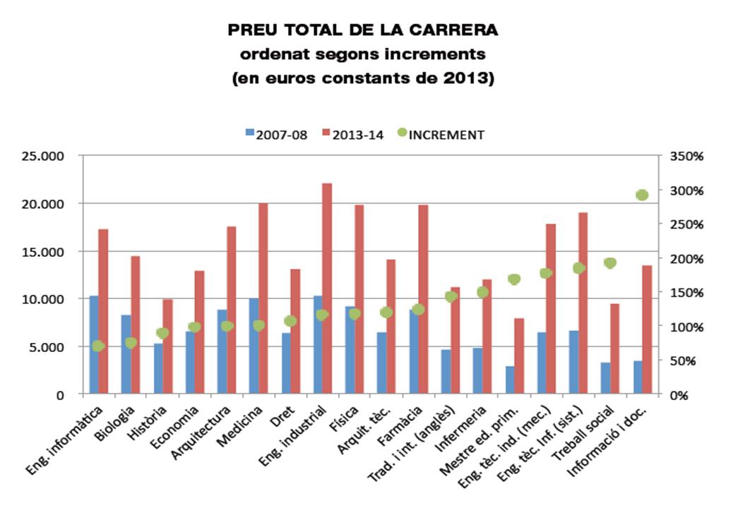 increment preu total de carrera universitària 2007-8 amb 2013-14 a Catalunya