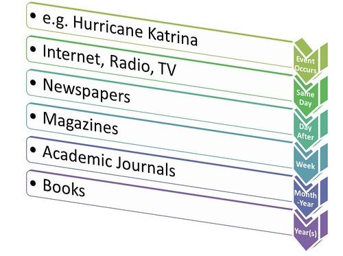 Info Cycle 6