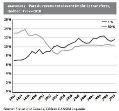 Part du revenu total avant impôt et transferts