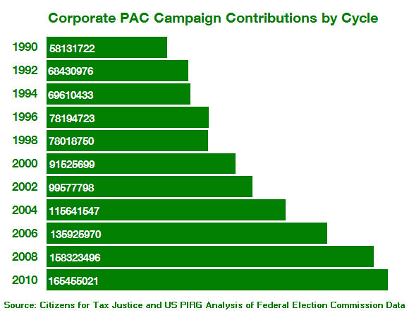 Corporate PAC Campaign Contributions
