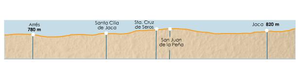 Caminho de Santiago Aragonês - Etapa_2_terreno