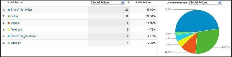 Social Plugins GA