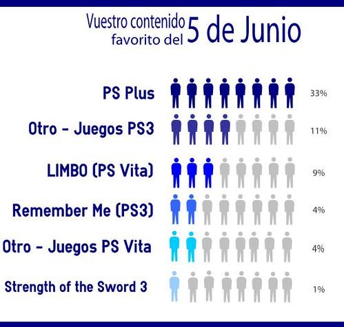 5 de junio - PS Store
