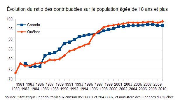 Ratio des contribuables dur la population âgée de 18 ans et plus