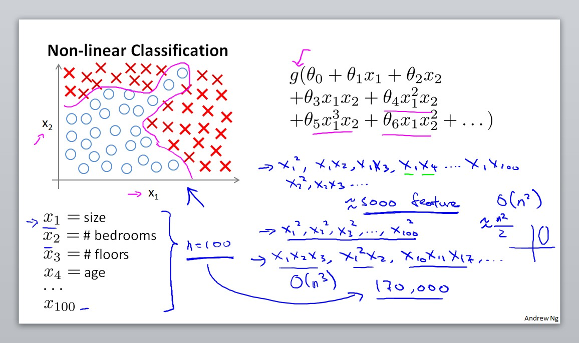 Non-linear Classification