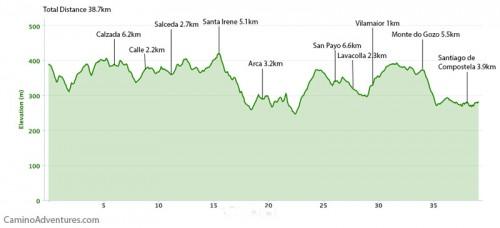 Arzua-to-Santiago-de-Compostela-Elevation-Map-500x228