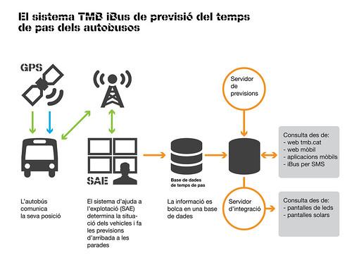 Infografia sobre el funcionament de l'iBus