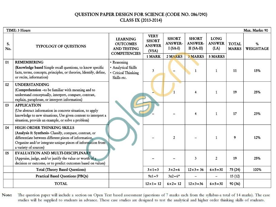 CBSE Class IX / X  Science Syllabus 2014 - 2015