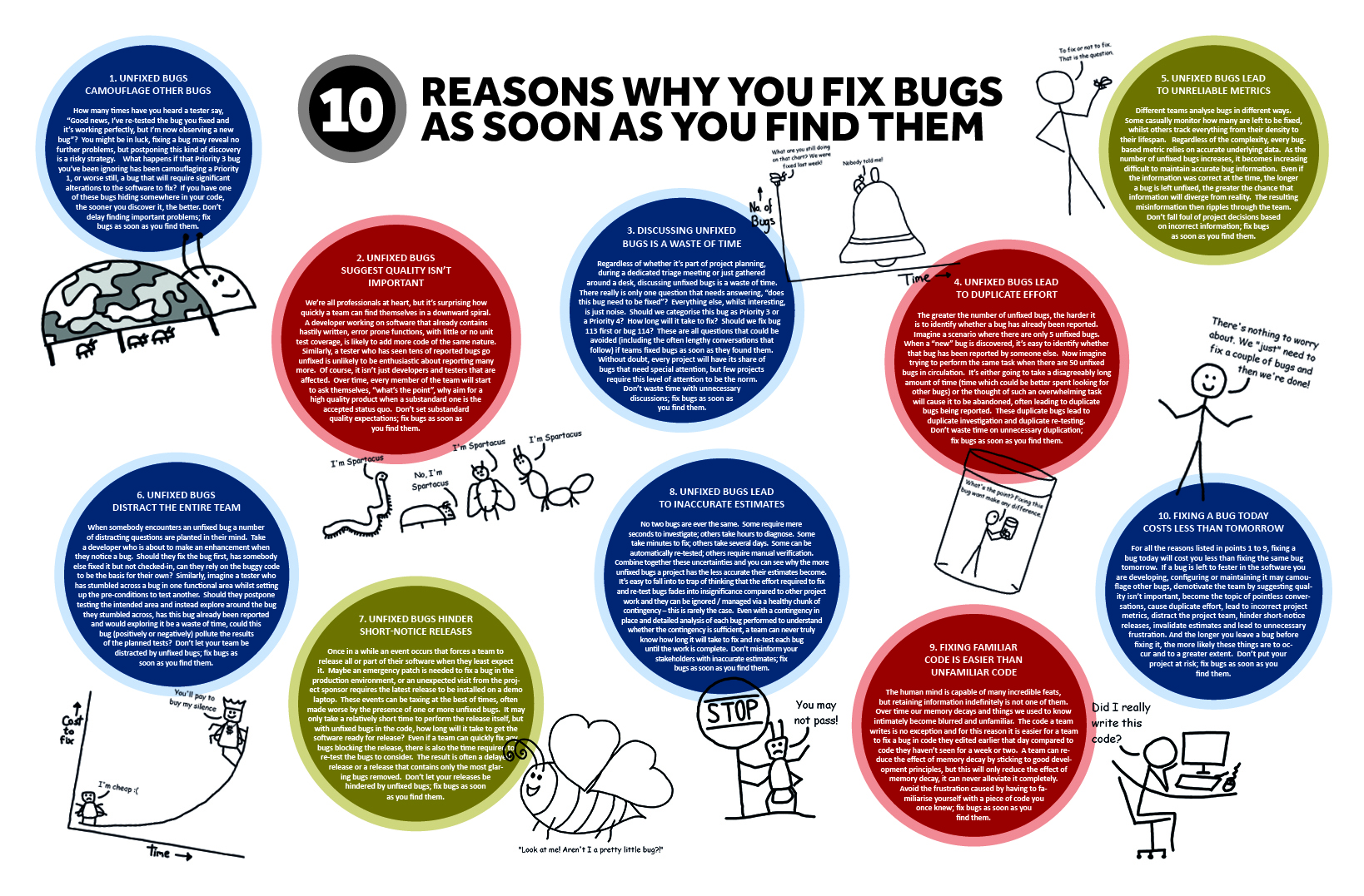 10 Reasons Why You Fix Bugs As Soon As You Find Them - Infographic