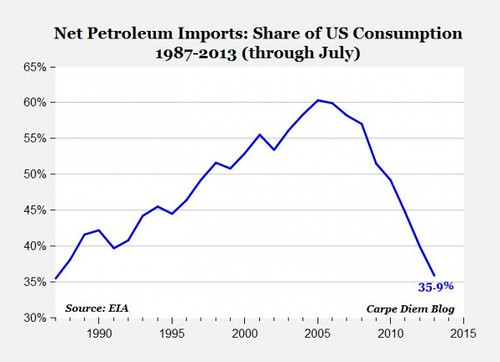 U.S. net oil imports