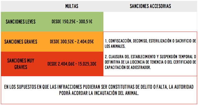Multas y sanciones normativa ppp