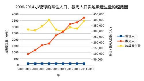 小琉球。圖片來源:看守台灣協會