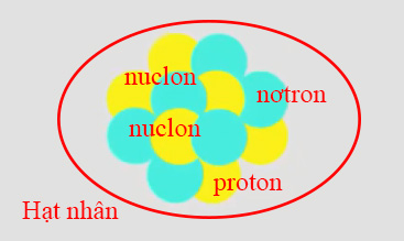 Chương VII: Tính chất và cấu tạo của hạt nhân, vật lý hạt nhân