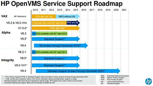 OpenVMS támogatási útiterv