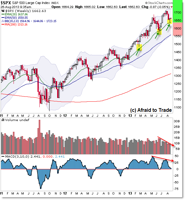 SP500 S&P 500 Weekly Chart Technical Analyais Charting Trend Structure Bull Market Divergence