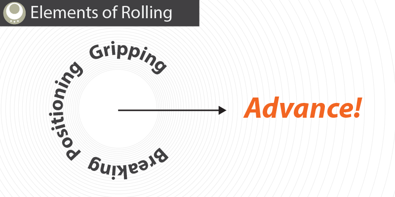 Elements of Rolling