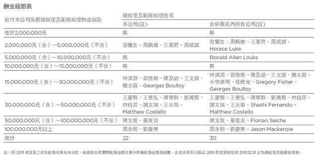 HTC 2011 公司年報