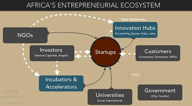 Africa's Entrepreneurial Ecosystem