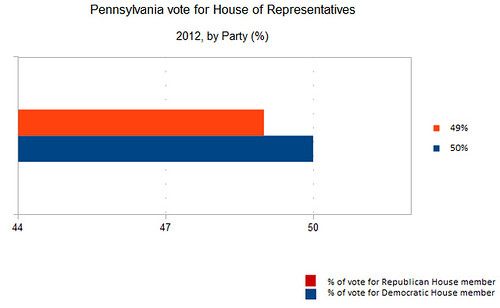 Pennsylvania party proportion vote for House