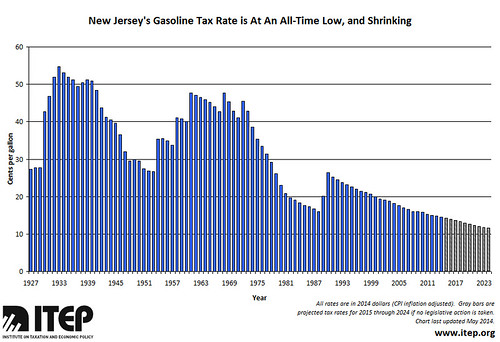 JERSEY TAX RATES