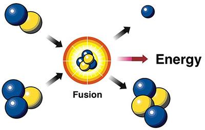 Năng lượng liên kết của hạt nhân, phản ứng hạt nhân