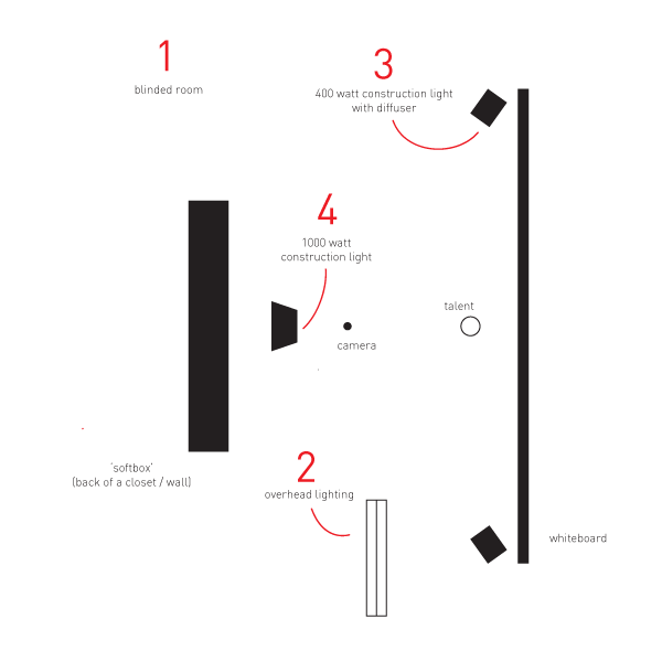 A practical guide on how to make a whiteboard animation – part 1