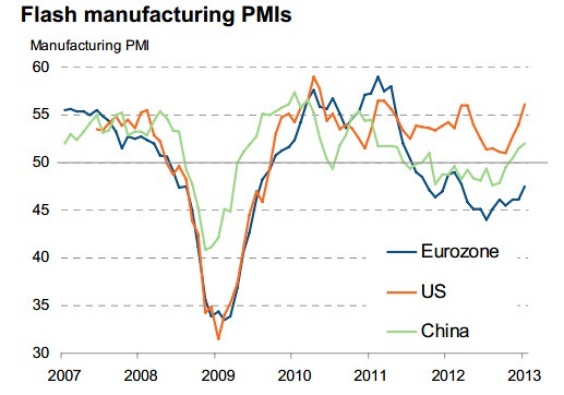 HSBC Jan 2013 PMI US Euro China