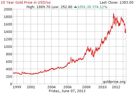Gambar grafik chart pergerakan harga emas dunia 15 tahun terakhir per 07 Juni 2013