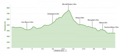 Pamplona-to-Puente-la-Reina-elevation-map-500x228