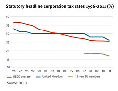 UK TAX RATE