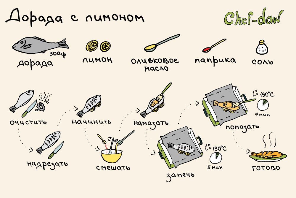 chef_daw_dorada_s_limonom