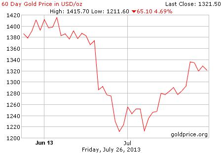 Gambar grafik image pergerakan harga emas 60 hari terakhir per 26 Juli 2013