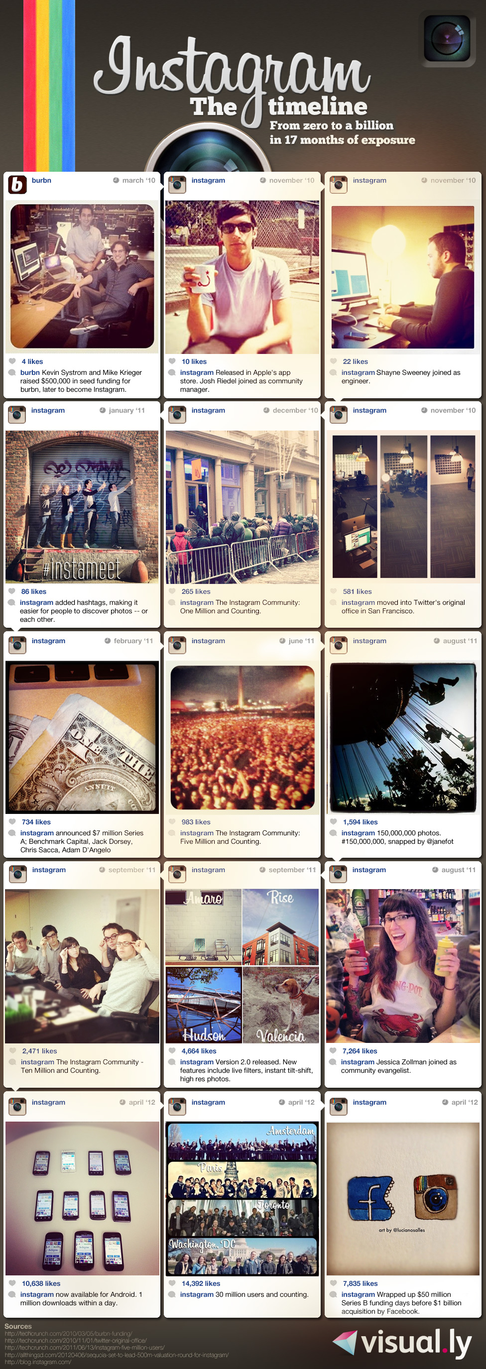 Instagram... The timeline From $0 to $1 billion in 17 months by Charles Nouÿrit