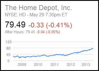 The Home Depot Stock