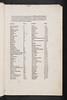 Alphabetical index in Silvaticus, Matthaeus: Liber pandectarum medicinae