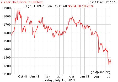 Gambar image grafik pergerakan harga emas 2 tahun terakhir per 12 Juli 2013