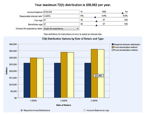 401k 72(t) distributions Early Withdrawal