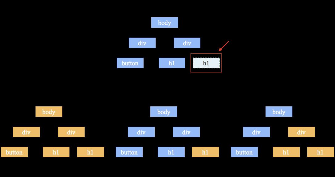 20150520_dom_tree_comparison