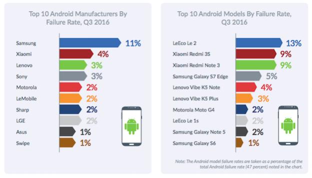 Sai lầm khi khẳng định iPhone ổn định hơn smartphone Android!